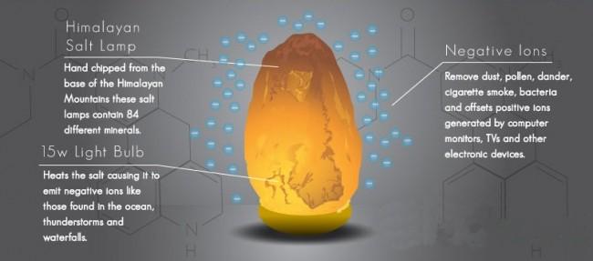 Health Benefits Of Himalayan Salt Lamp Beauteous The Amazing Health Benefits Of Himalayan Salt Lamps