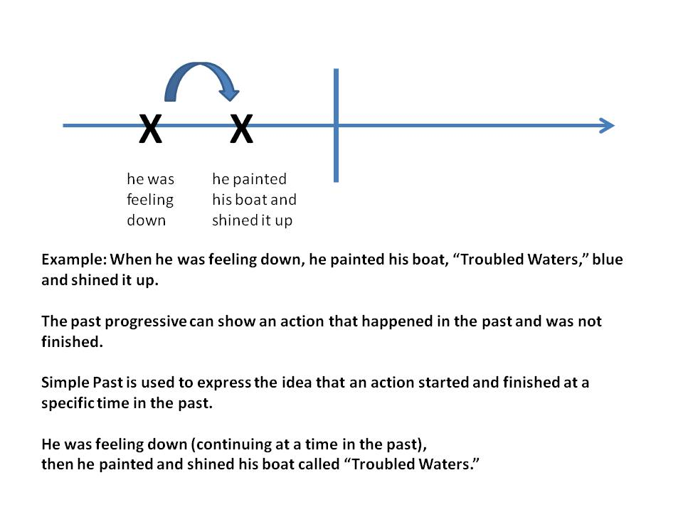 Verb Tense Timeline submited images.