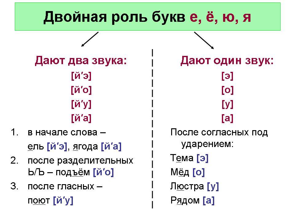 Гдз по русскому 2 Класс по Дидактический Материал Комиссарова Ответы