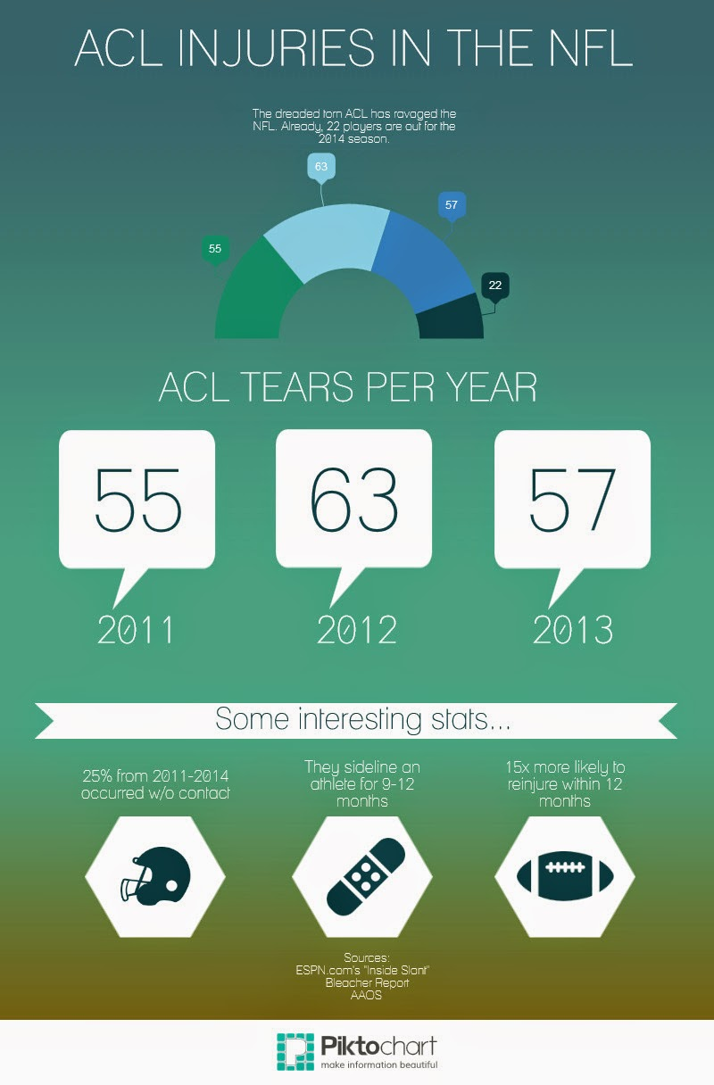 acl injuries in the nfl
