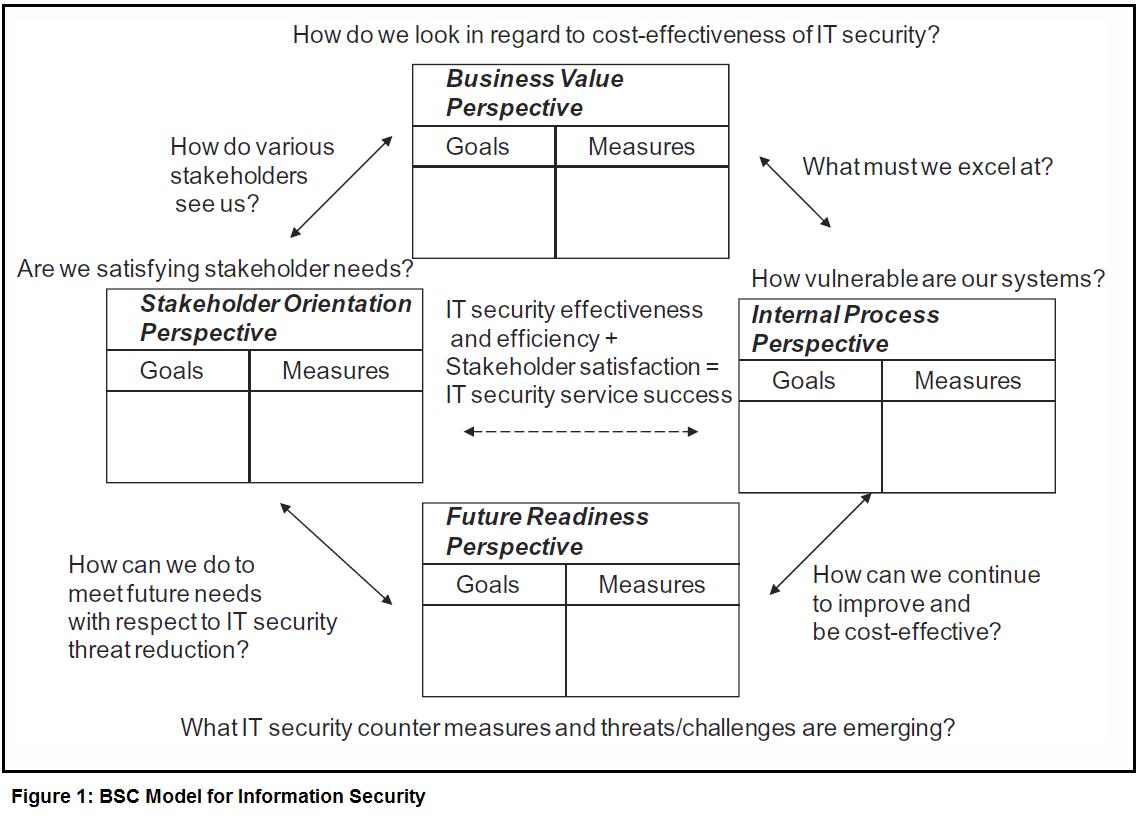 Strategy Development: Balanced Scorecard for Cybersecurity