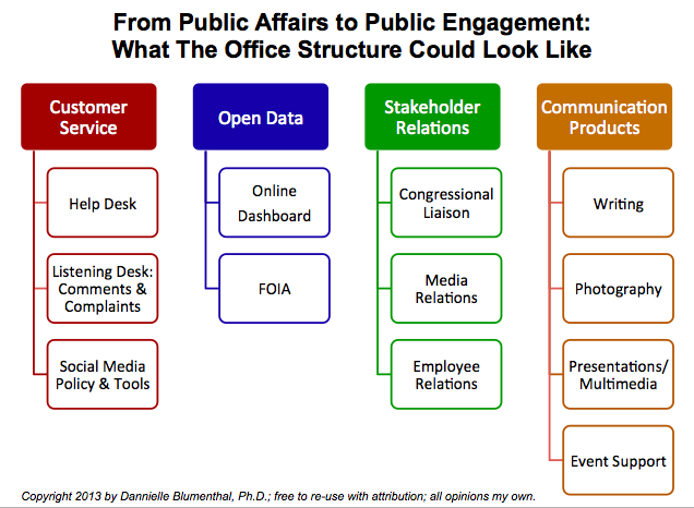 Rethinking The Typical Office of Public Affairs (Updated Jan. 27 2013)