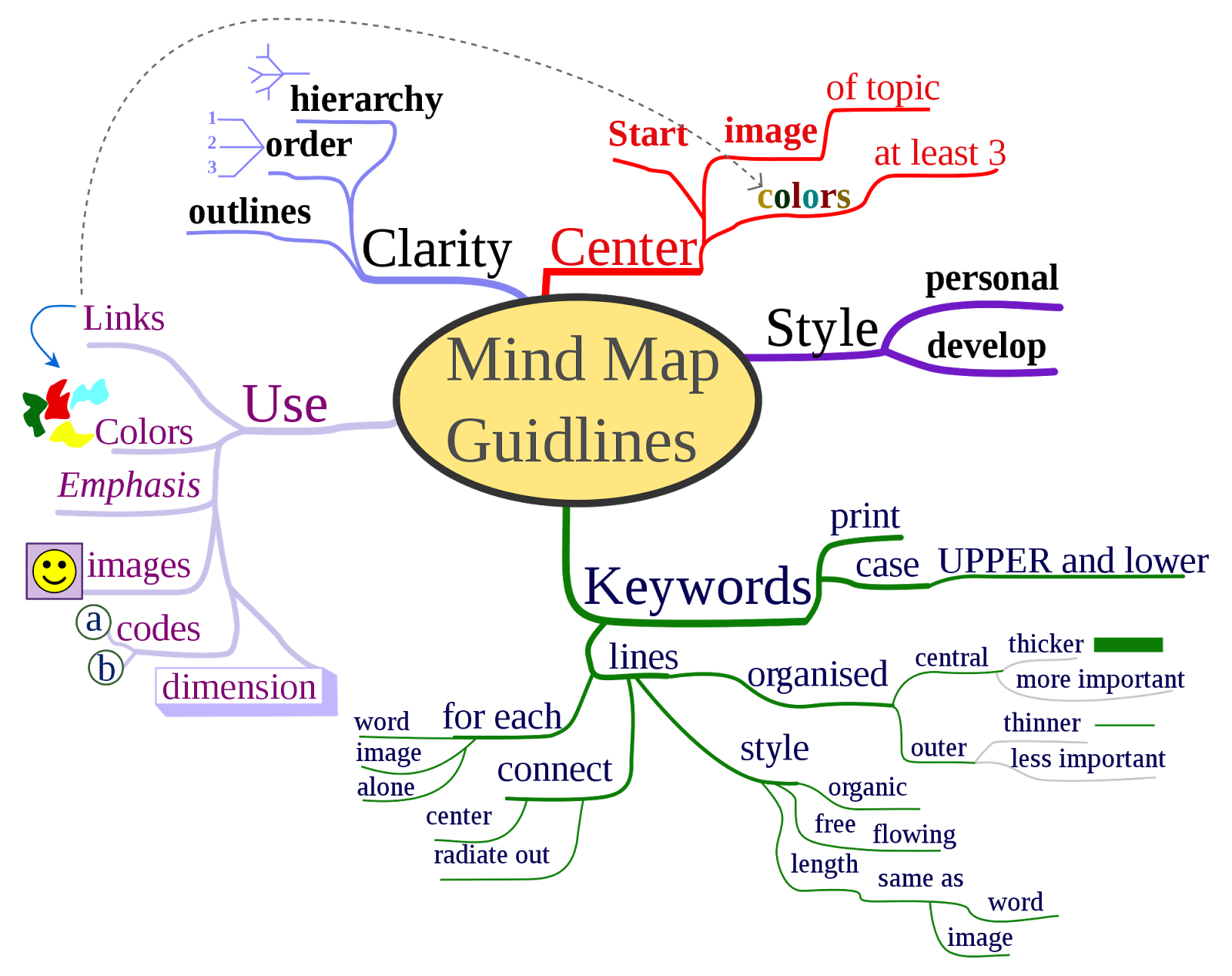 In Ainstorming As Shown In The Graphic Diagram The Central Core Consists Of The Topic For Which We Are Going Toinstorm