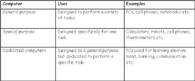 Description of computers according to purpose
