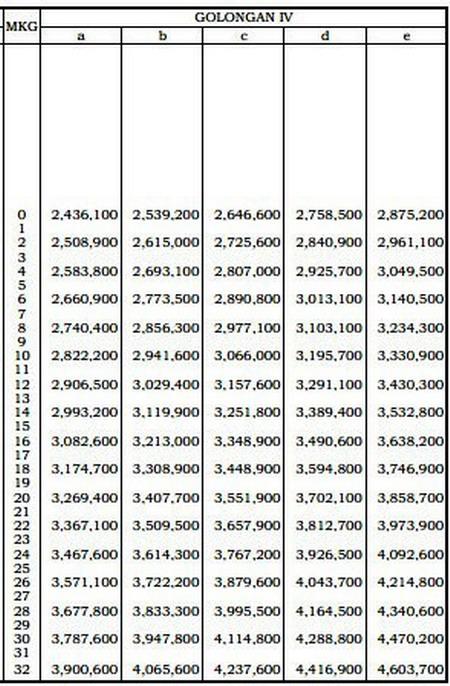 Tabel lengkap Gaji Pokok PNS Tahun 2012 klik disini (dh-1)