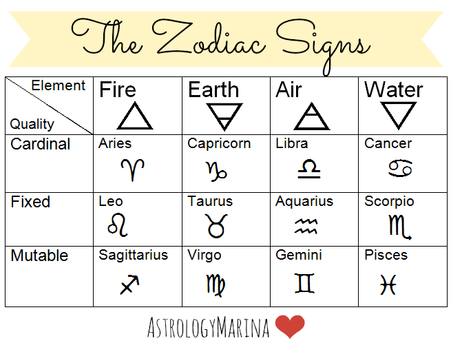 Astrology marina astrology lesson 01 the 12 zodiac signs