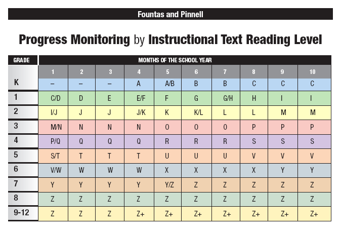 This Fountas & Pinnell chart can be found on the Heinemann site where