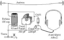 Circuito de una radio a galena