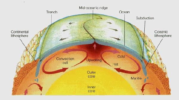 Konveksi air pada mantel bumi, cadangan air bumi