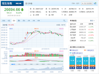 中国株コバンザメ投資 香港ハンセン指数20150618