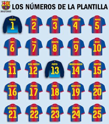 Todos Los Dorsales Del FC Barcelona 2012 2013