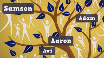 A escolha do nome judaico