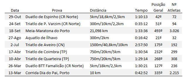 Pedro Reis Resultados Triatlo 2011