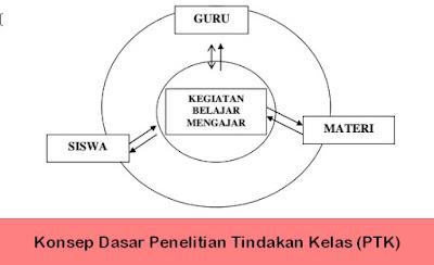 Konsep Dasar Penelitian Tindakan Kelas (PTK