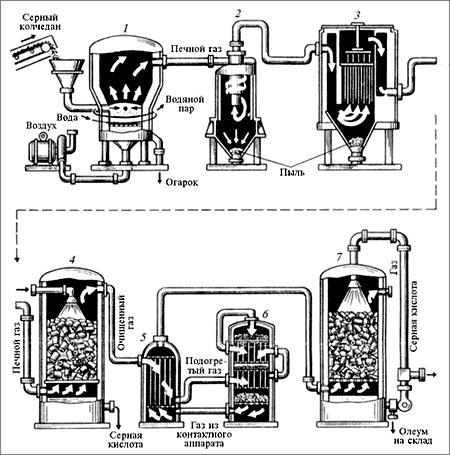 Схема производства серной кислоты контактным способом