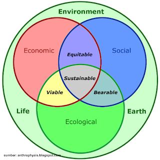 Ekologi Pemerintahan