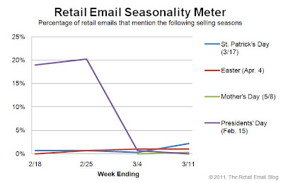 Click to view the Mar. 11, 2011 Retail Email Seasonality Meter larger