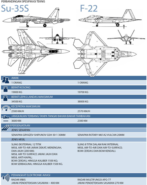 Spesifikasi SU-35S - F22 Raptor