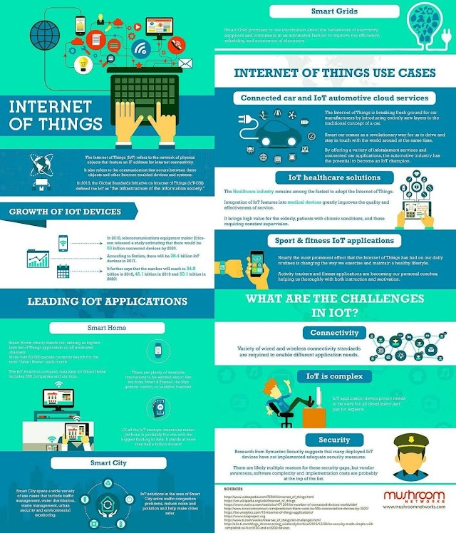 The IOT use cases by Mushroom