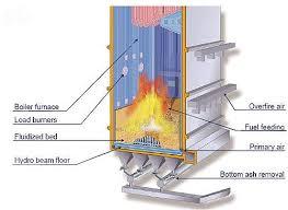 Working of boiler , type of boiler , fire tube boiler, water tube boiler