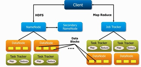 Hadoop notepad hadoop architecture for Hadoop 1 architecture