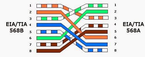 Kabel UTP Cross Over