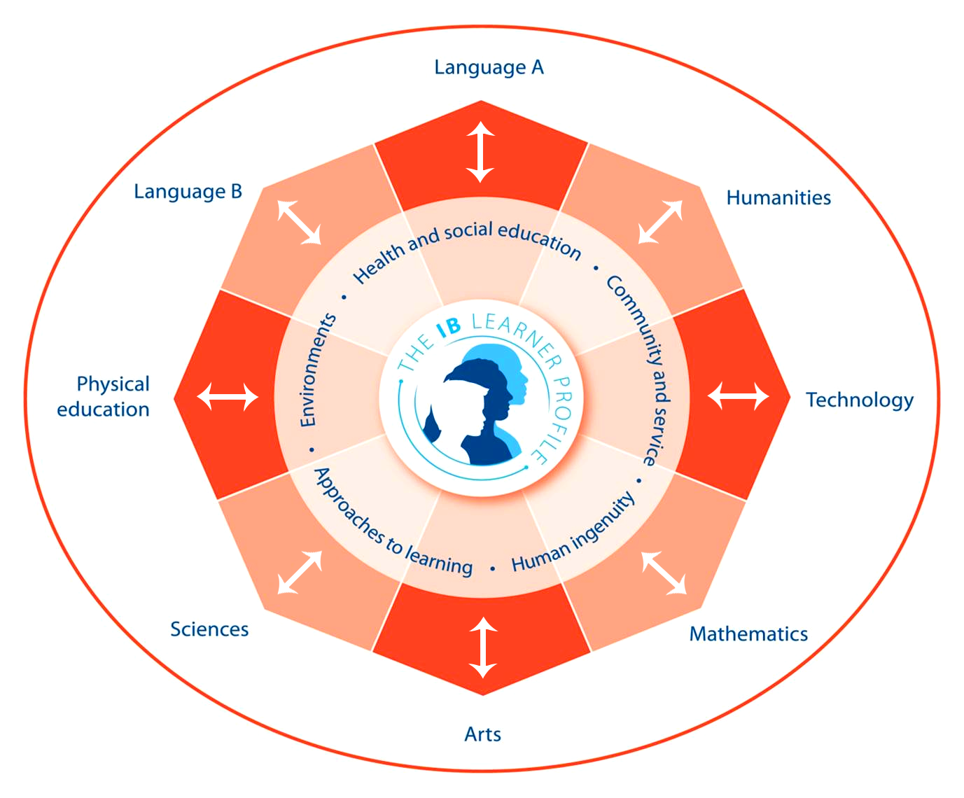 learner profile Ib learners strive to be: inquirers: they develop their natural curiosity they acquire the skills necessary to conduct inquiry and research and show independence in learning.