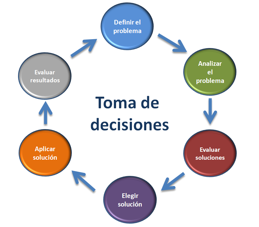 Herramientas para la toma de decisiones toma de decisiones for Cuales son las caracteristicas de una oficina
