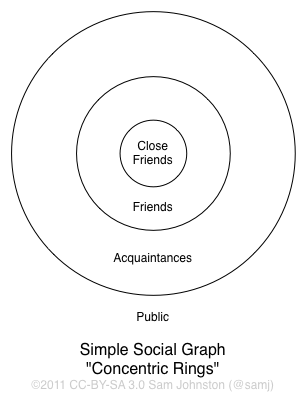 circles intimacy and relationships pdf