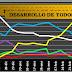 Las becas ingresadas aumentan levemente al 72%, quedando alegaciones y retrasos informáticos - Desarrollo porcentual de tramitación de becas mec