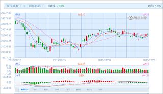 中国株コバンザメ投資 香港ハンセン指数20151123