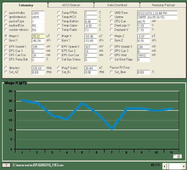 UNISAT-6 Telemetry decoder