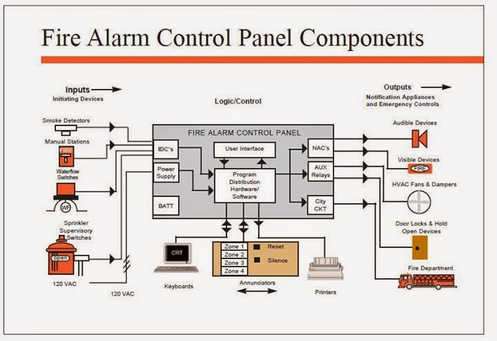 electrical engineering world  fire alarm control panel