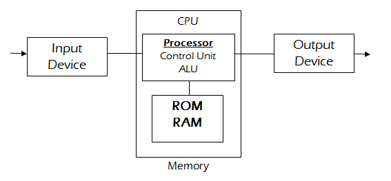 Cara kerja sistem komputer yang sebenarnya referensi teknologi sistem ini kemudian dapat digunakan untuk melaksanakan serangkaian pekerjaan secara otomatis berdasar urutan instruksi ataupun program yang diberikan ccuart Image collections