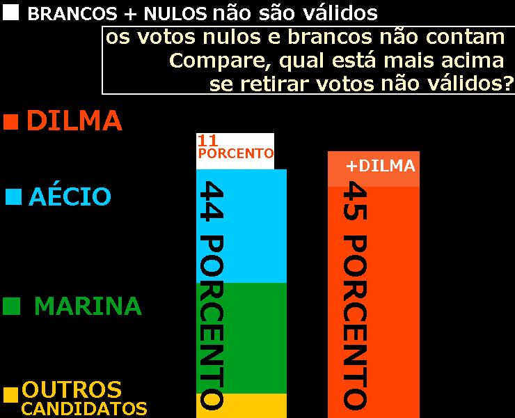 Como a Dilma e PT quase ganham eleição em primeiro turno