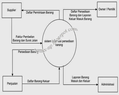Bab iv rancangan sistem yang diusulkan x plore info untuk lebih jelasnya diagram konteks sistem informasi persediaan barang dapat digambarkan sebagai berikut ccuart Image collections