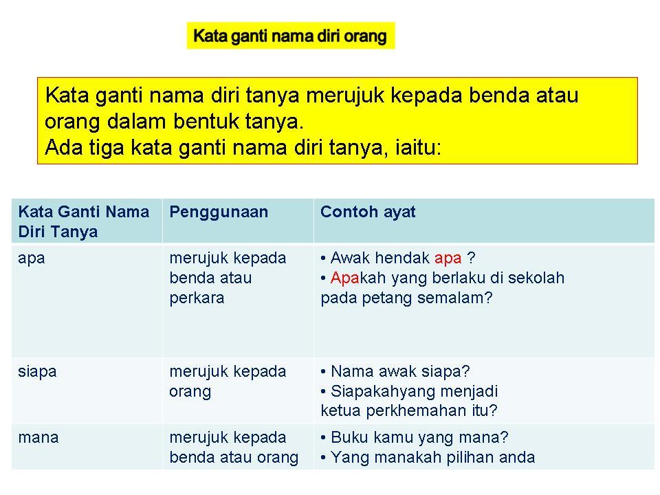 Bahasa Melayu Tingkatan 2 Kata Ganti Nama
