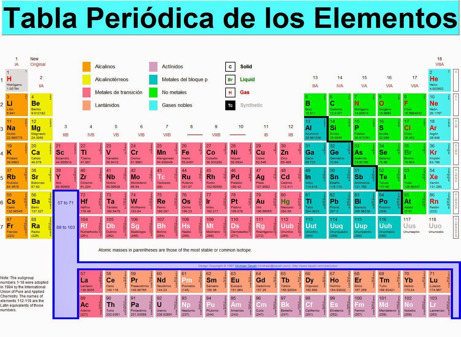 El rincn de la qumica la tabla periodica la historia de la tabla peridica est ntimamente relacionada con varios aspectos del desarrollo de la qumica y la fsica urtaz Gallery
