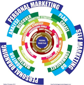 Le 12P del marketing personale