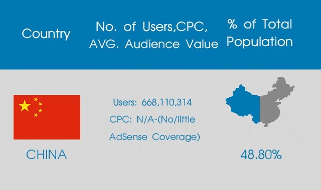 Top 10 Countries with Most Internet Users, AdSense CPC and Average Audience Value