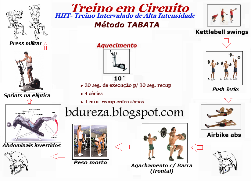 Circuito Tabata : Dureza registo de treino jan