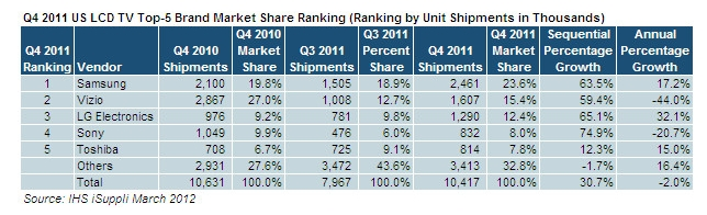 Worldwide Tech & Science: Q4 2011:USA: Samsung Widens Lead in US ...