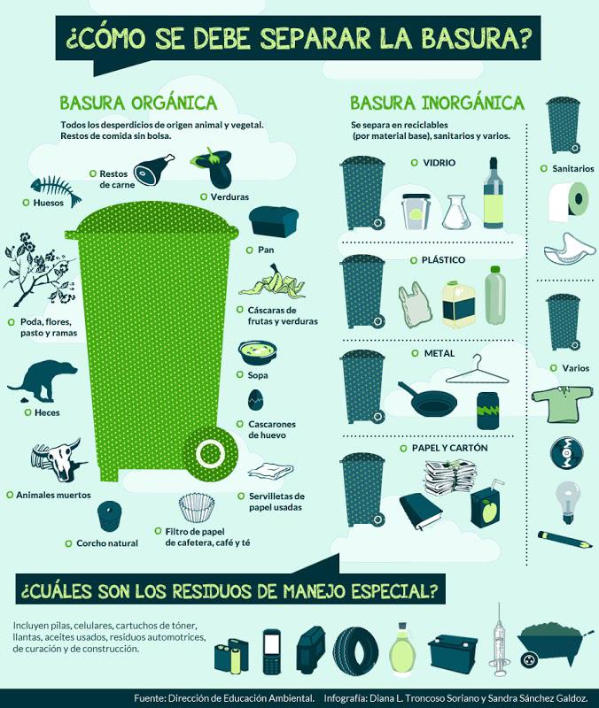 Suenabien natural informe especial c mo separar los residuos en casa - Como enmarcar un poster en casa ...