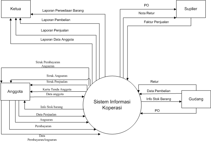 Belajar bersama analisa perancangan sistem informasi membuat contoh diagram konteks ccuart Image collections