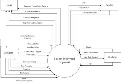 Konteks 12 konteks rubrik belajar bersama analisa perancangan sistem informasi ccuart Choice Image