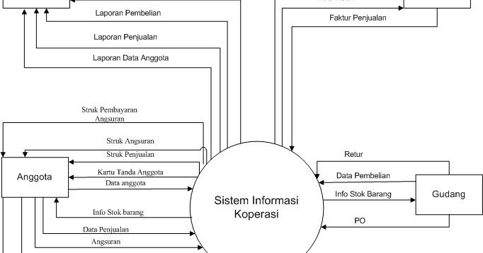 Belajar bersama analisa perancangan sistem informasi membuat belajar bersama analisa perancangan sistem informasi membuat diagram konteks data flow diagram dfd ccuart Images