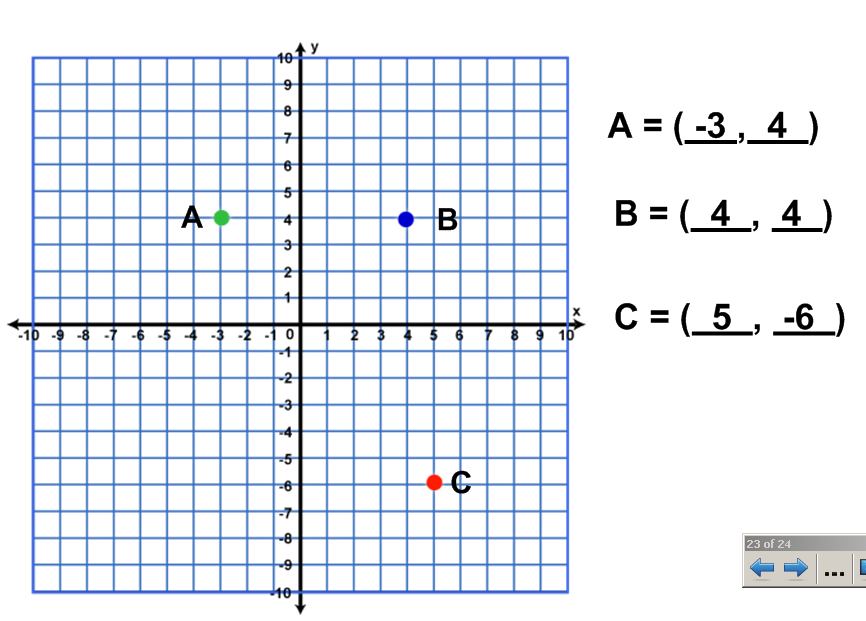 Here are some notes from class to remind you about coordinate planes.