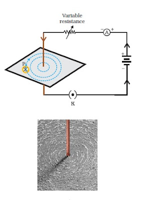 Magnetic Field Lines For A Wire Physics Class 1...