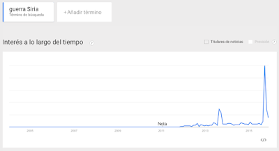 Guerra Siria en Google Trends