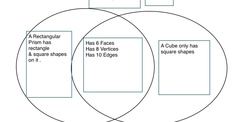Fabulous Fatima Classroom Blog  Venn Diagrams